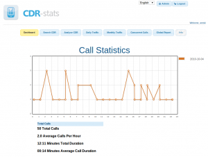 Voip CDR Dashboard