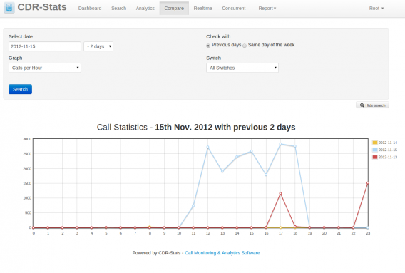 cdr-stats compare days call traffic