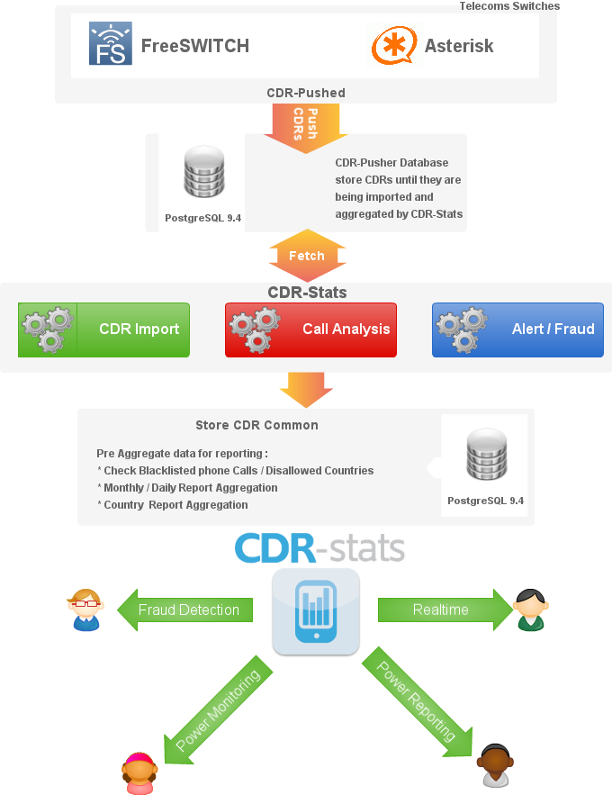 How it Works | CDR-Stats