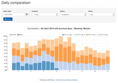 daily compare Call report