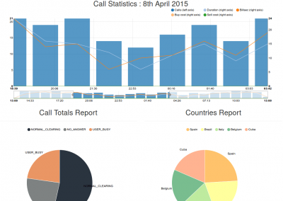 Call VoIP dashboard